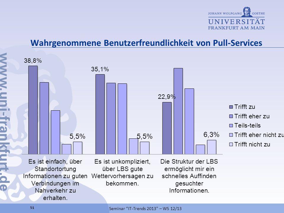 Wahrgenommene Benutzerfreundlichkeit von Pull-Services