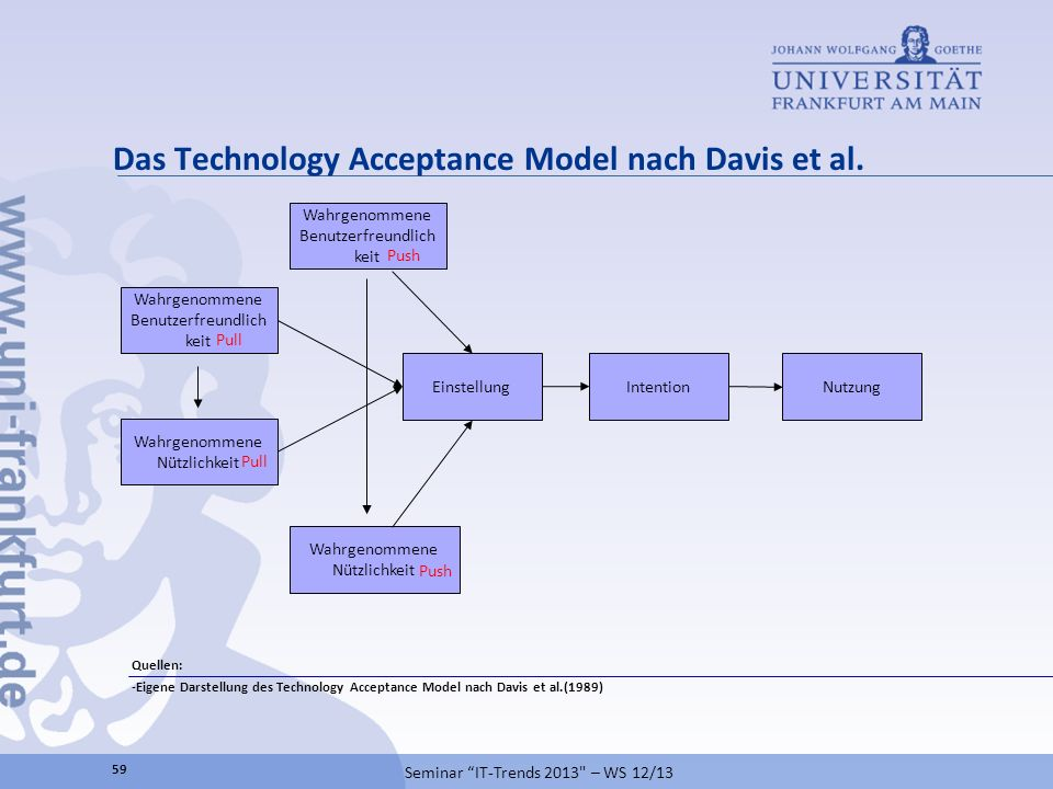 Das Technology Acceptance Model nach Davis et al.