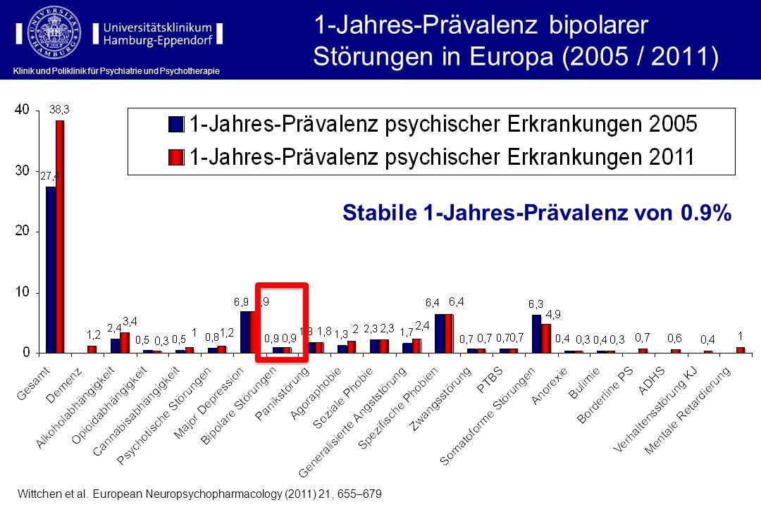 1-Jahres-Prävalenz bipolarer Störungen in Europa (2005 / 2011)