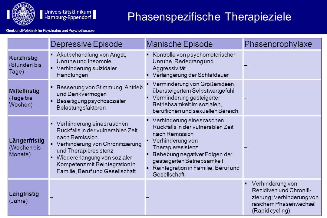 Phasenspezifische Therapieziele