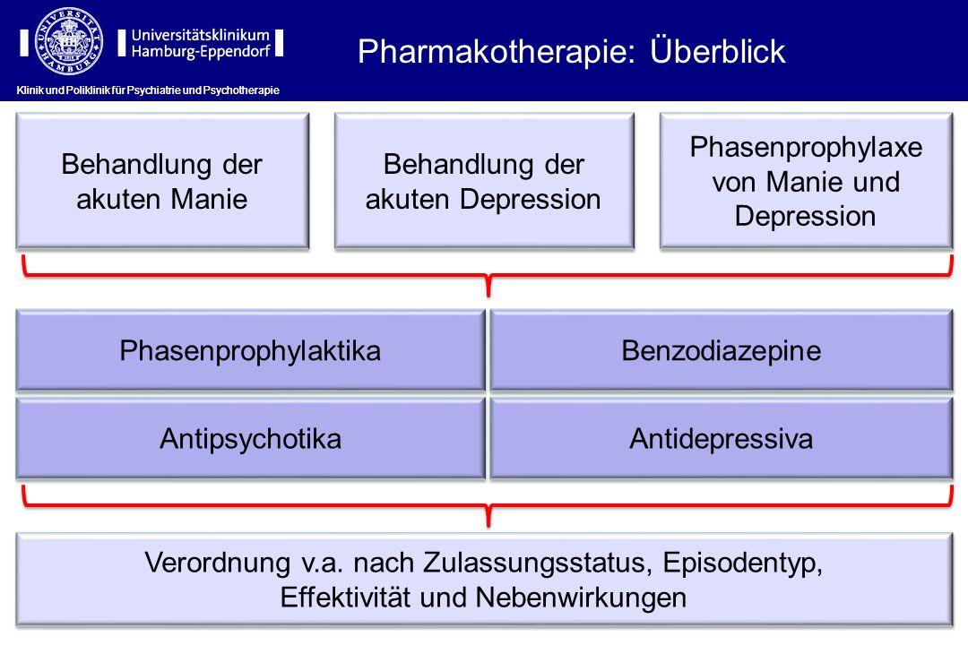 Pharmakotherapie: Überblick