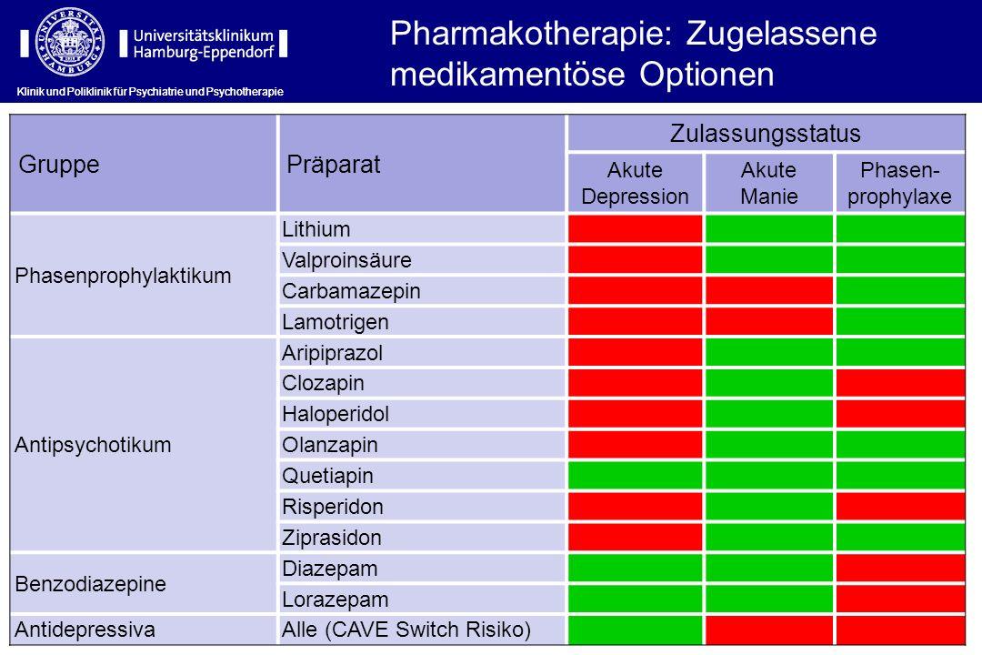Pharmakotherapie: Zugelassene medikamentöse Optionen