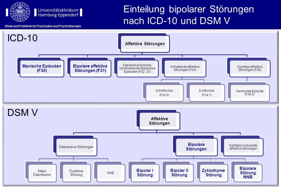 Einteilung bipolarer Störungen nach ICD-10 und DSM V