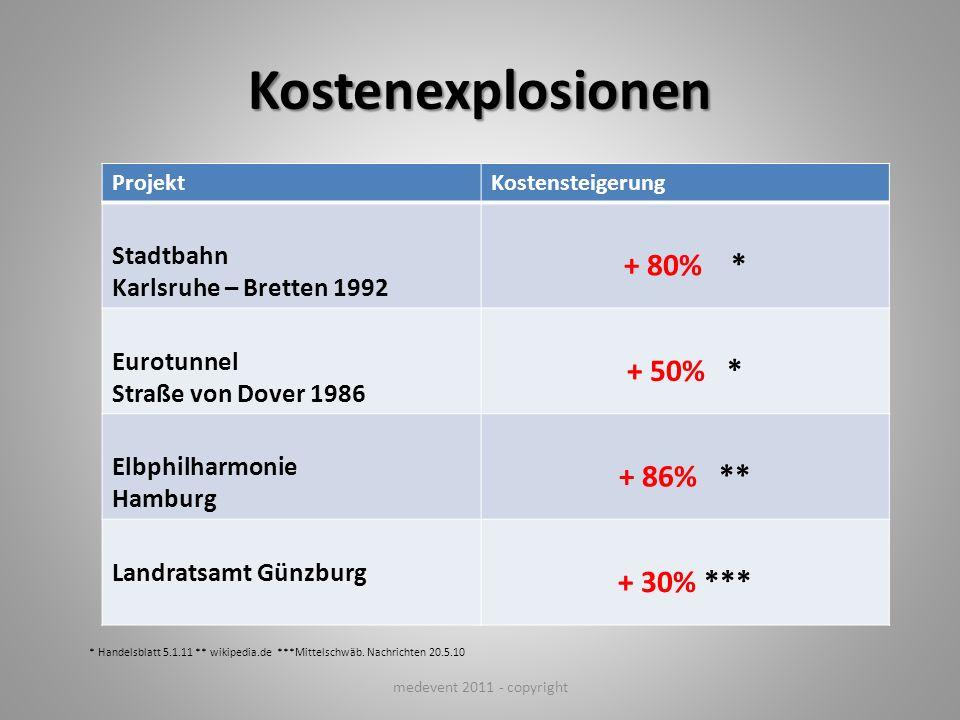 Kostenexplosionen + 80% * + 50% * + 86% ** + 30% *** Stadtbahn