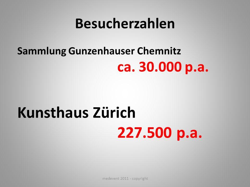 Kunsthaus Zürich 227.500 p.a. Besucherzahlen