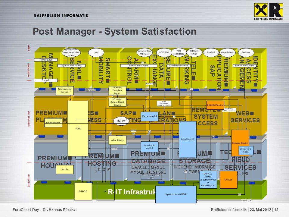 R-IT Infrastruktur Basis