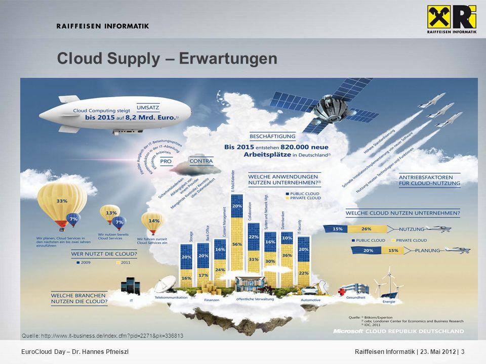Cloud Supply – Erwartungen