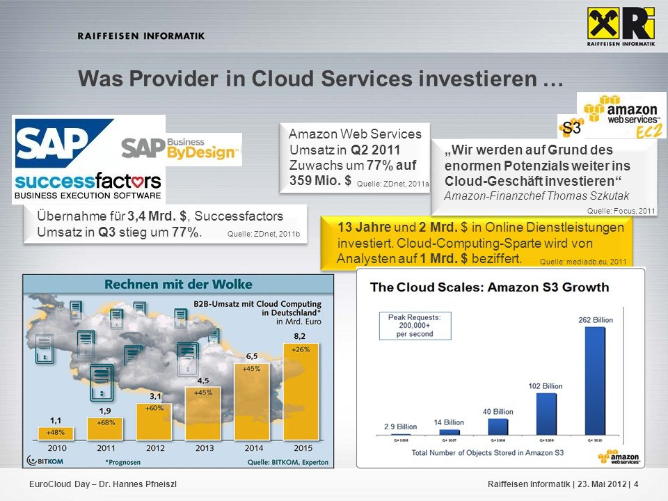 Was Provider in Cloud Services investieren …
