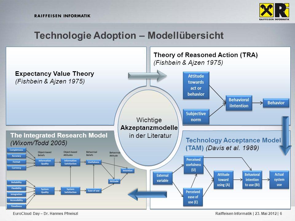Technologie Adoption – Modellübersicht