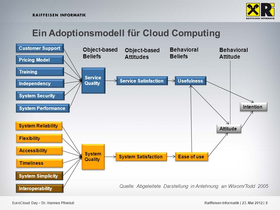 Ein Adoptionsmodell für Cloud Computing