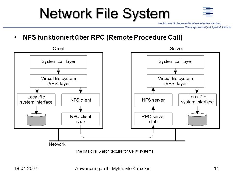 Network File System NFS funktioniert über RPC (Remote Procedure Call)
