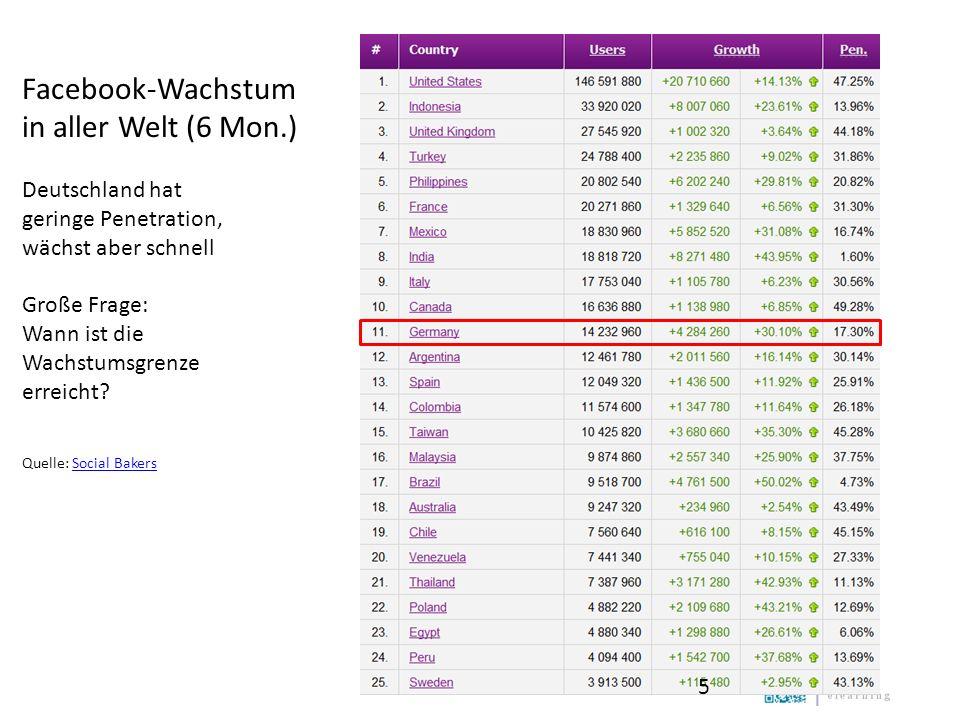 Facebook-Wachstum in aller Welt (6 Mon.) Deutschland hat