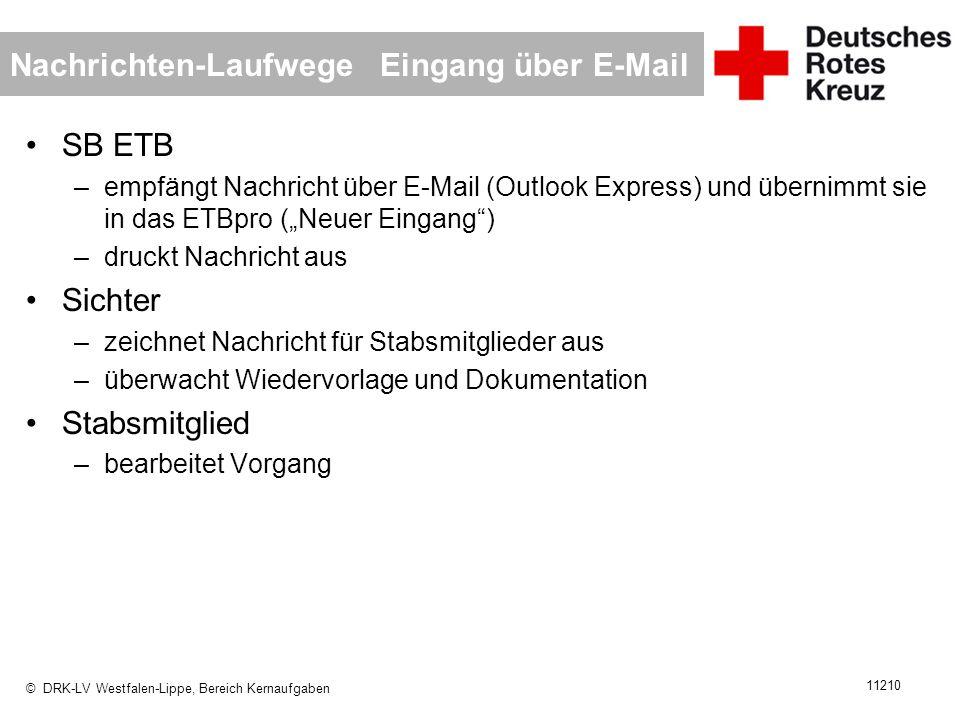 Nachrichten-Laufwege Eingang über E-Mail