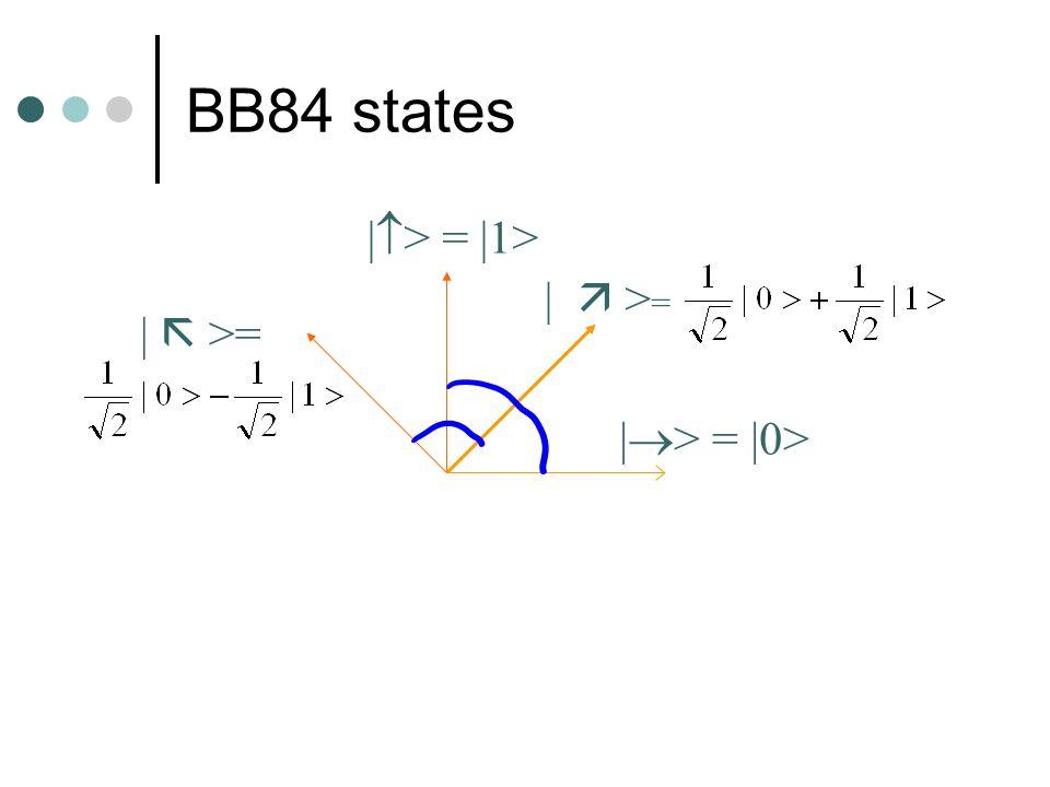 BB84 states |> = |1> |  >= |  >= |> = |0>