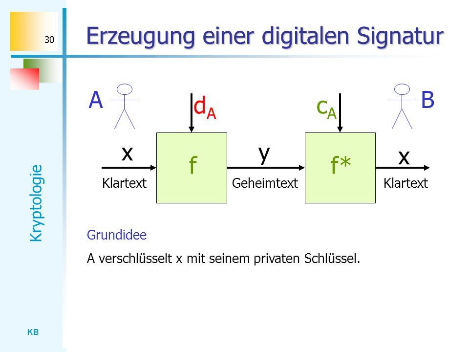 Erzeugung einer digitalen Signatur