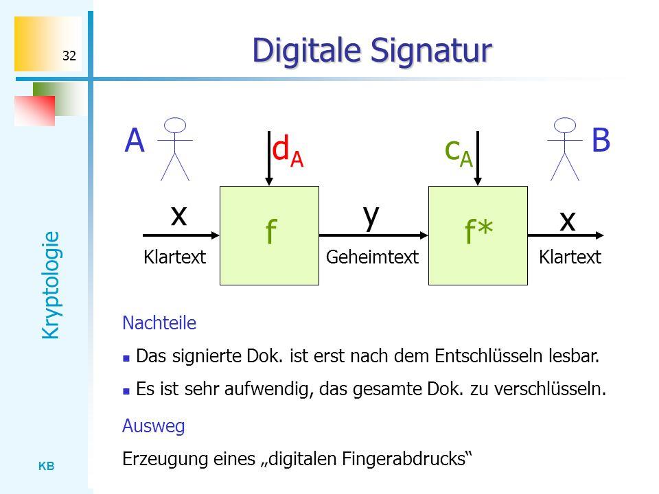 Digitale Signatur A B dA cA x y x f f* Klartext Geheimtext Klartext