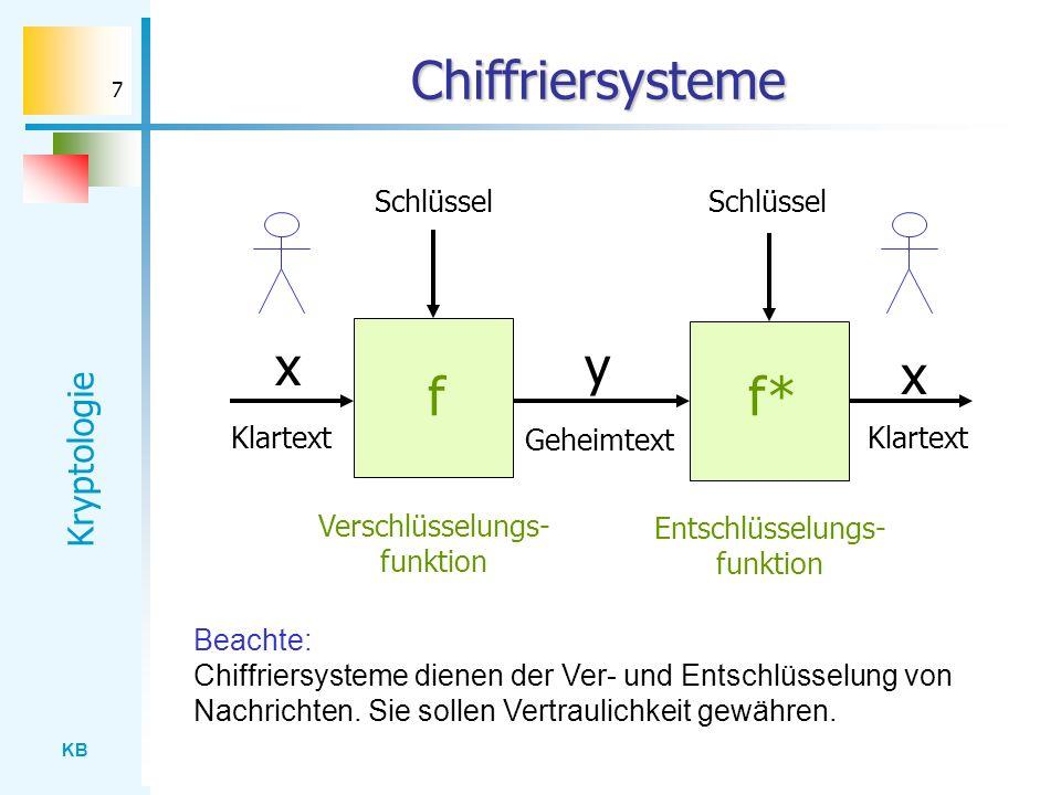 Chiffriersysteme x y x f f* Schlüssel Schlüssel Klartext Geheimtext