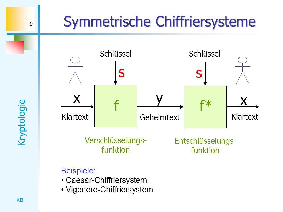 Symmetrische Chiffriersysteme