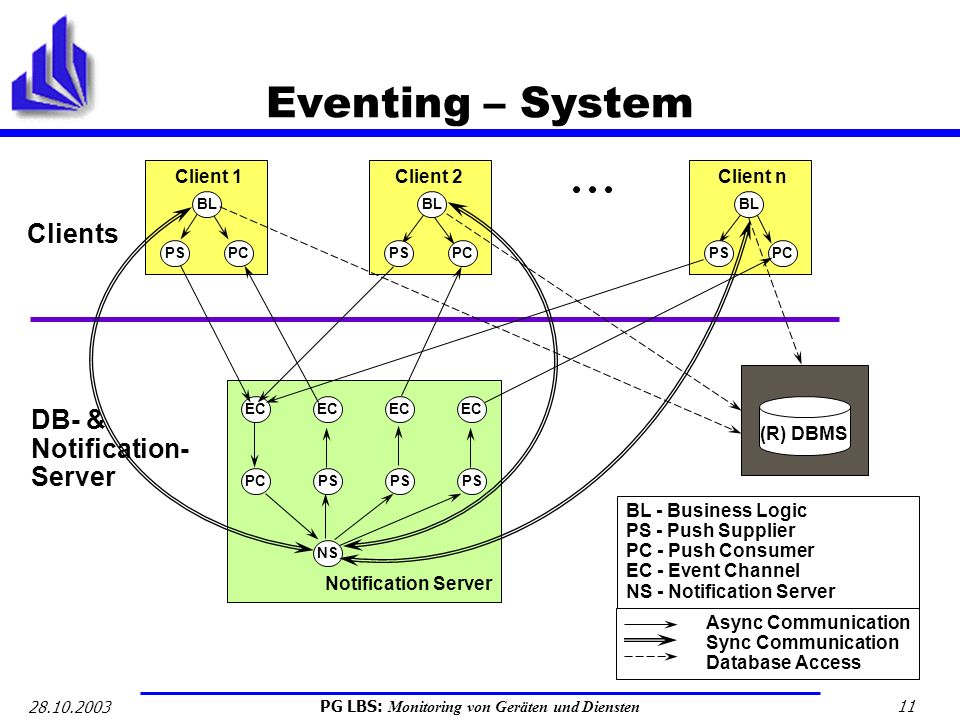 Eventing – System Clients DB- & Notification- Server