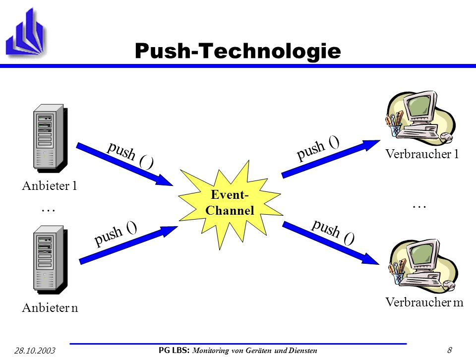 Push-Technologie push () push ( ) … push () Verbraucher 1 Event-