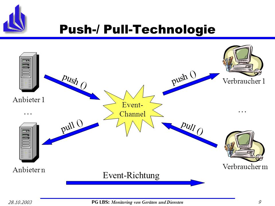 Push-/ Pull-Technologie