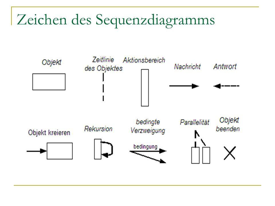 Zeichen des Sequenzdiagramms