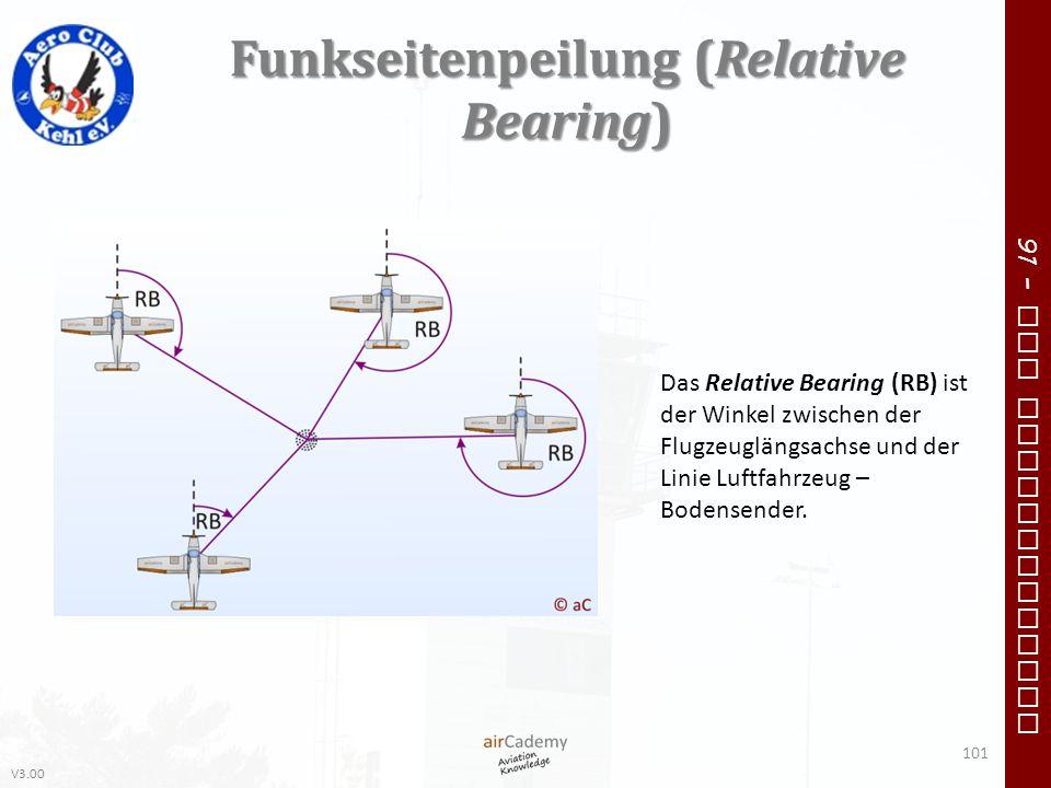 Funkseitenpeilung (Relative Bearing)