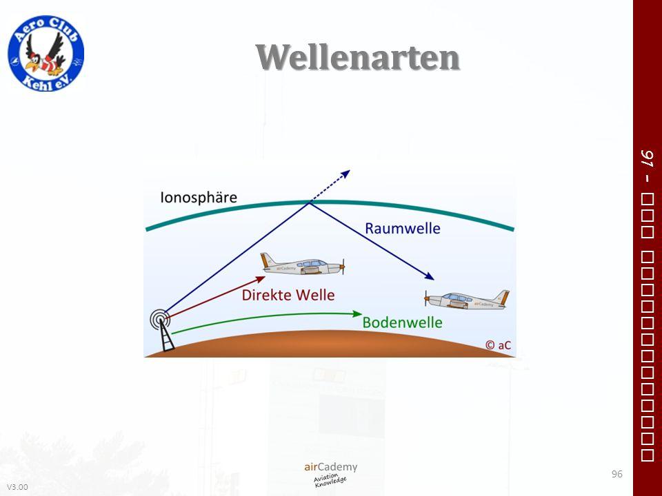 Wellenarten