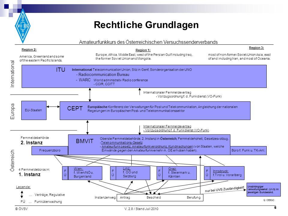 ITU CEPT BMVIT International Europa 2. Instanz Österreich 1. Instanz