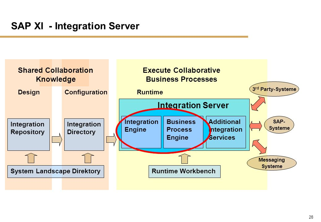 SAP XI - Integration Server
