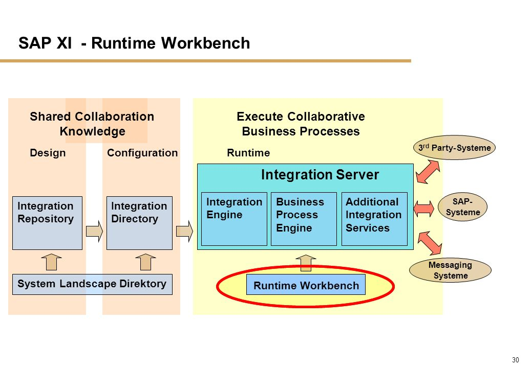SAP XI - Runtime Workbench