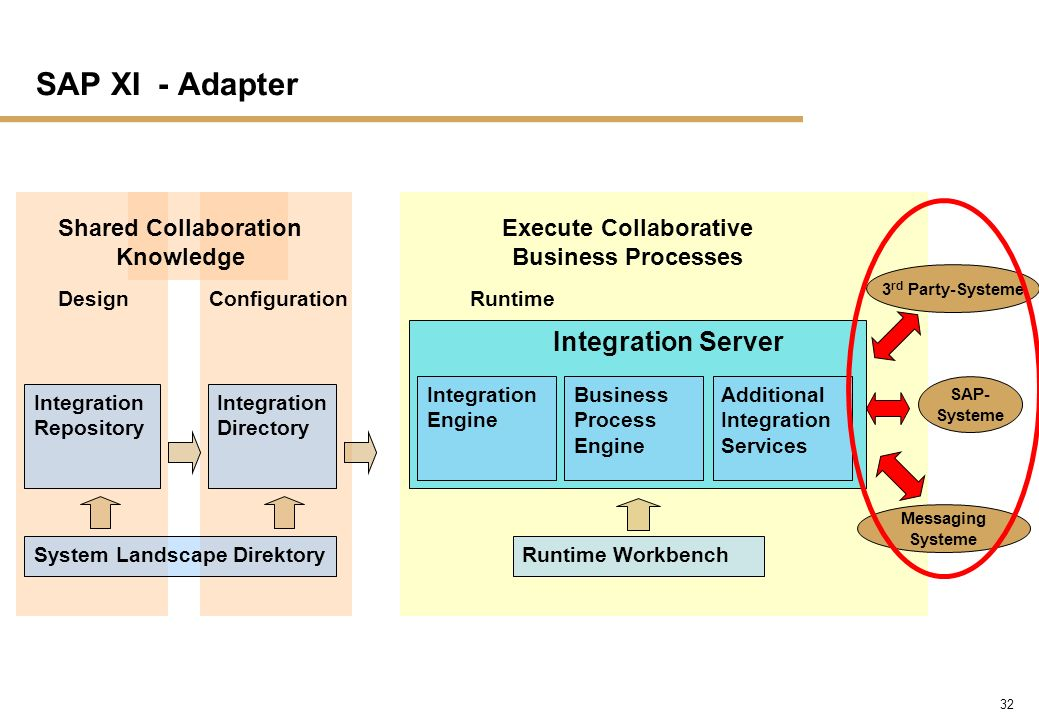 SAP XI - Adapter Integration Server