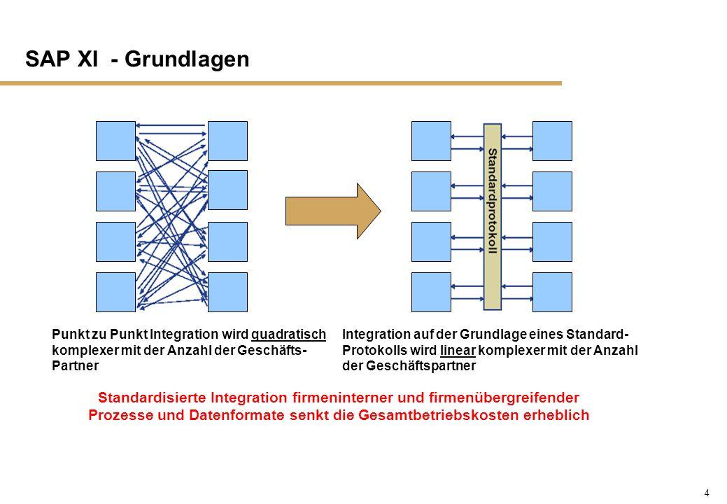 SAP XI - Grundlagen Punkt zu Punkt Integration wird quadratisch komplexer mit der Anzahl der Geschäfts-Partner.
