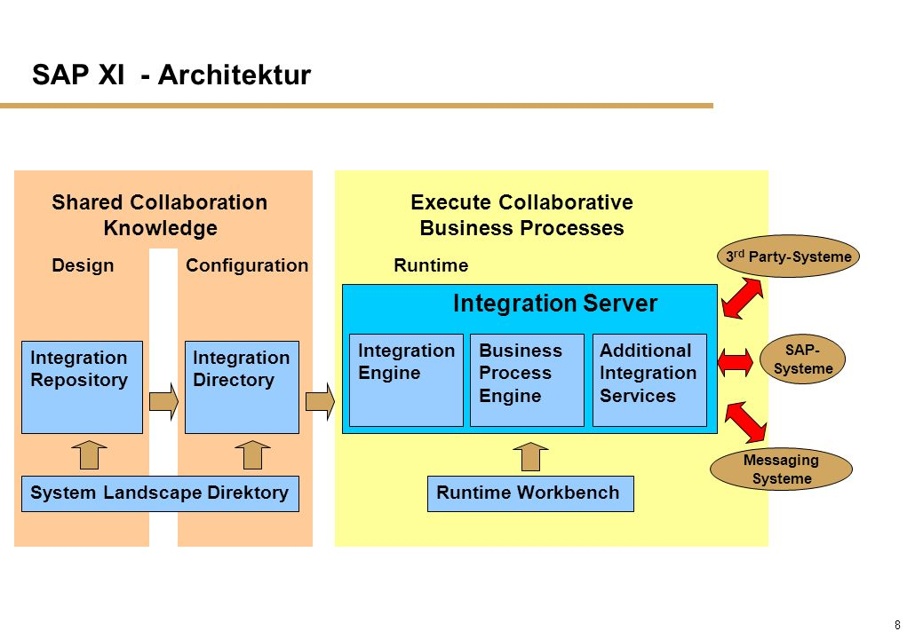SAP XI - Architektur Integration Server Shared Collaboration Knowledge