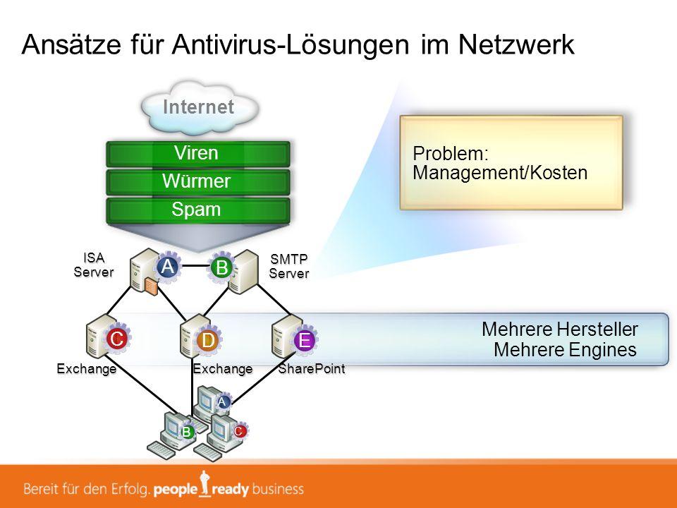 Ansätze für Antivirus-Lösungen im Netzwerk