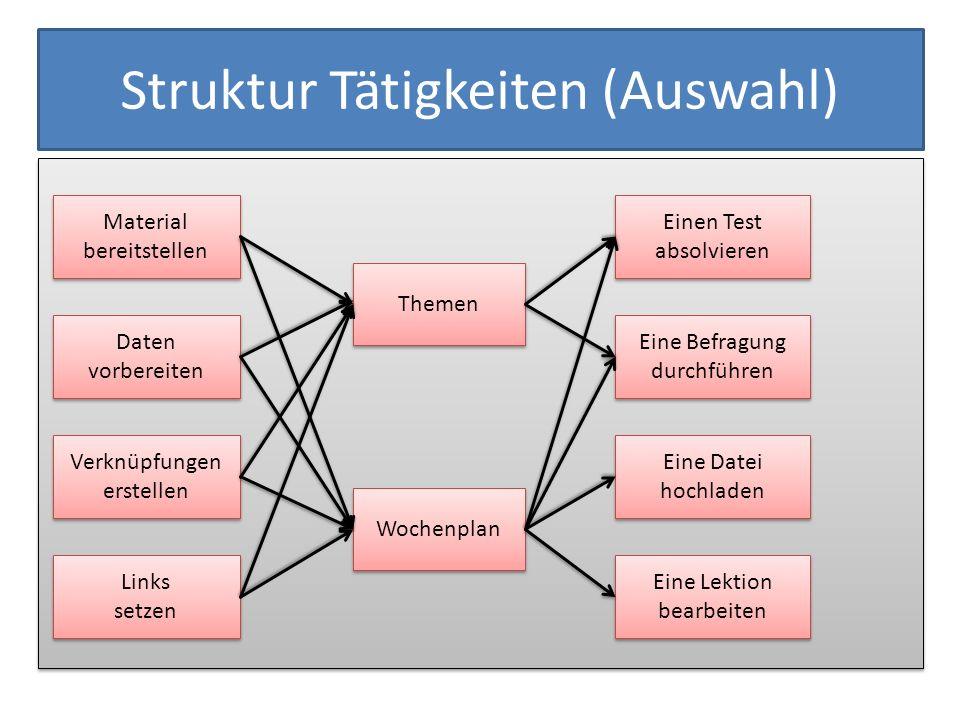 Struktur Tätigkeiten (Auswahl)