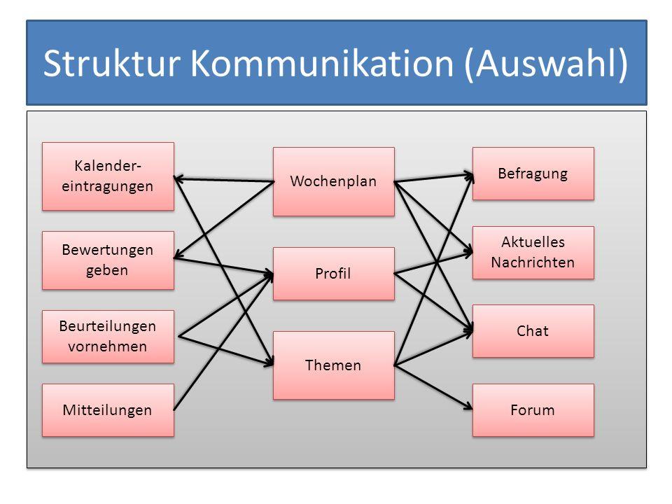 Struktur Kommunikation (Auswahl)