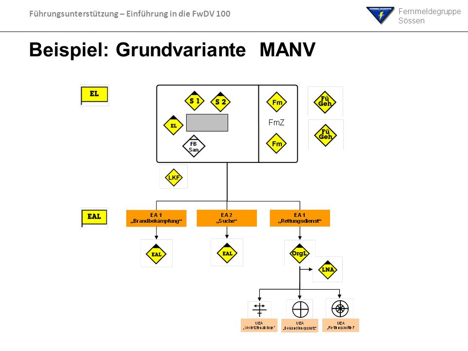 Beispiel: Grundvariante MANV