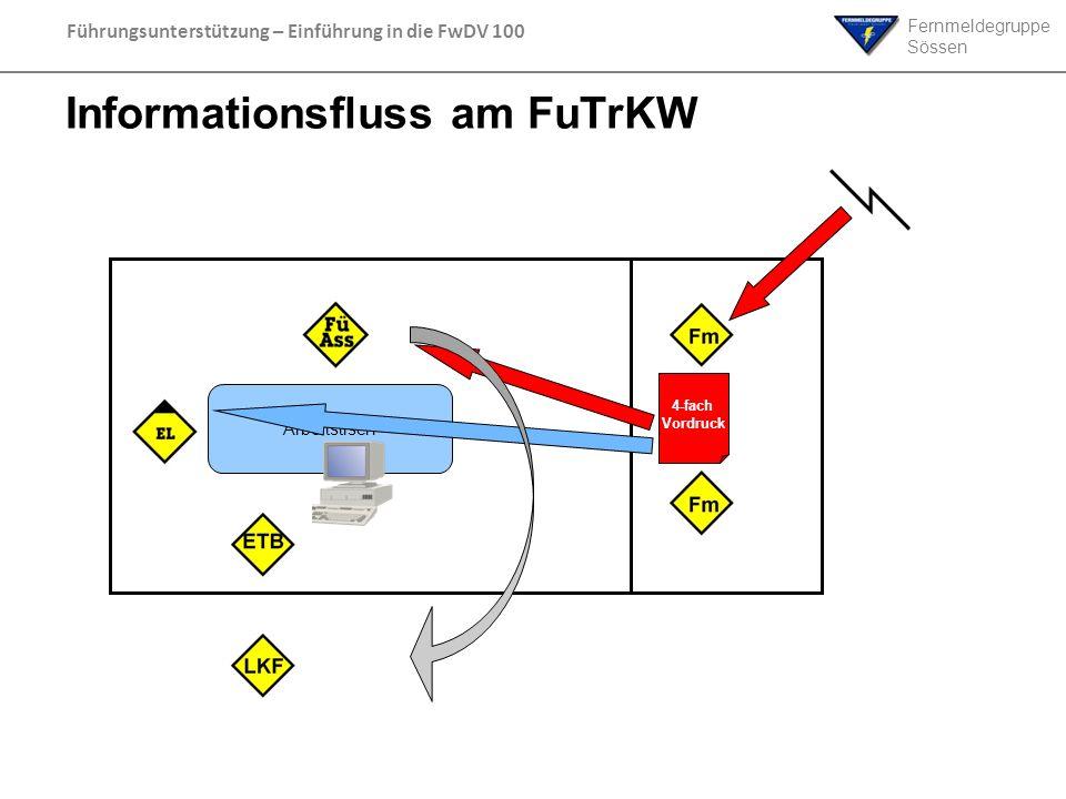 Informationsfluss am FuTrKW