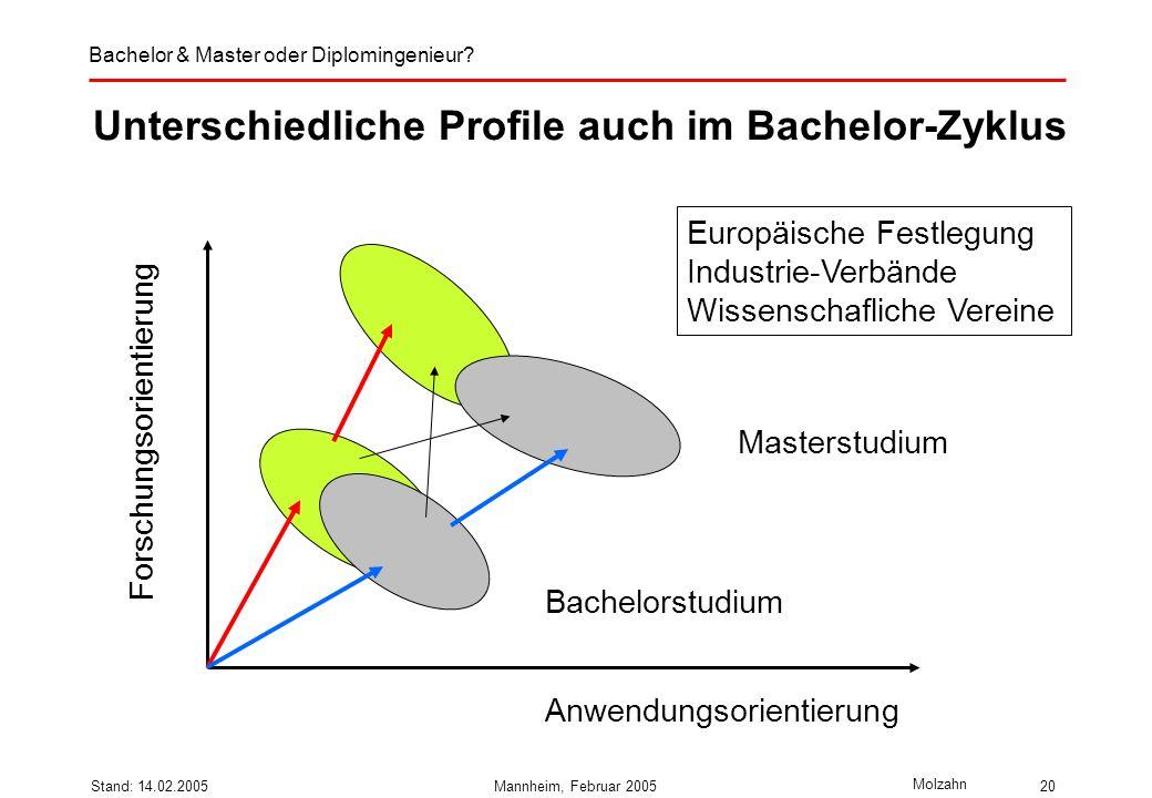 Unterschiedliche Profile auch im Bachelor-Zyklus
