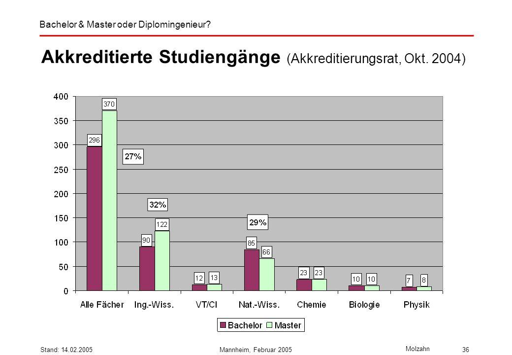 Akkreditierte Studiengänge (Akkreditierungsrat, Okt. 2004)