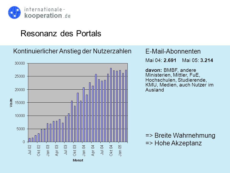 Resonanz des Portals Kontinuierlicher Anstieg der Nutzerzahlen