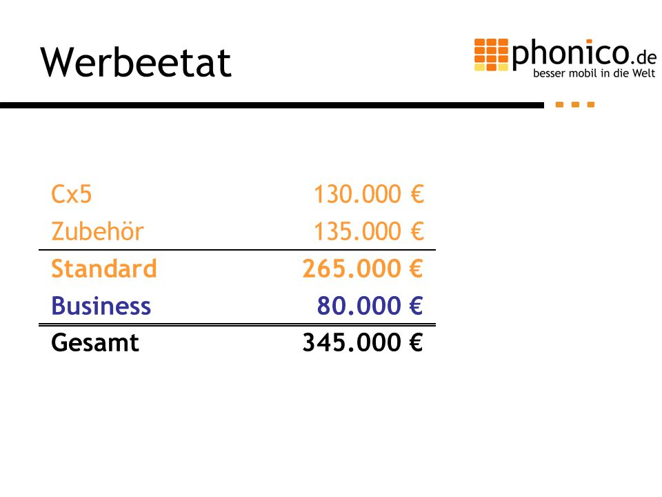 Werbeetat Cx5 Zubehör Standard Business Gesamt 130.000 € 135.000 €