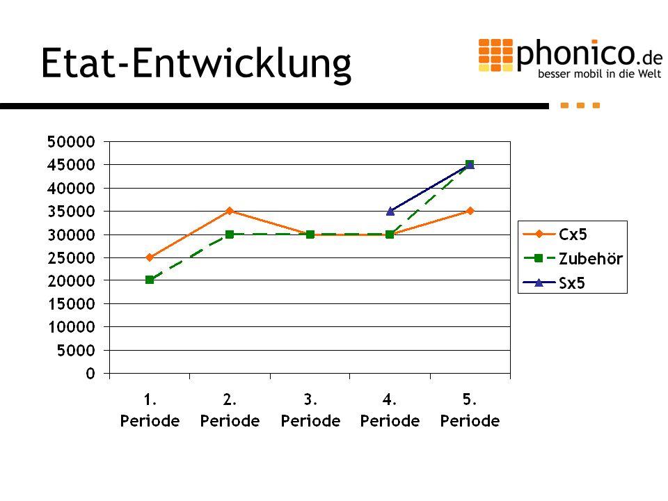 Etat-Entwicklung Mix aus Prozentsatzmethode und Konkurrenzmethode