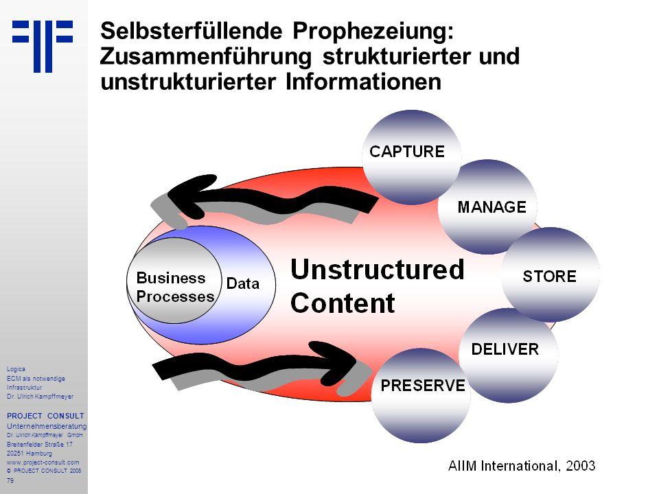 Selbsterfüllende Prophezeiung: Zusammenführung strukturierter und unstrukturierter Informationen