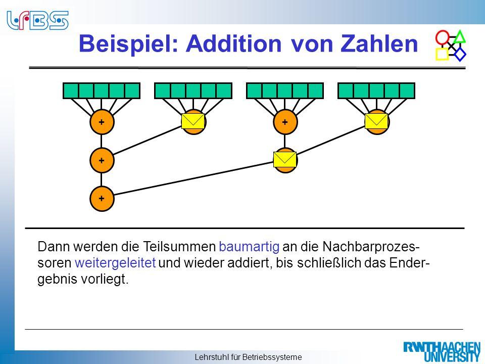 Beispiel: Addition von Zahlen