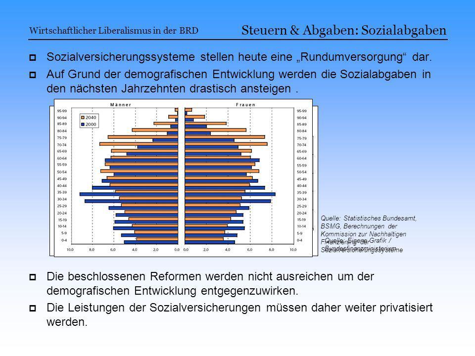 Steuern & Abgaben: Sozialabgaben