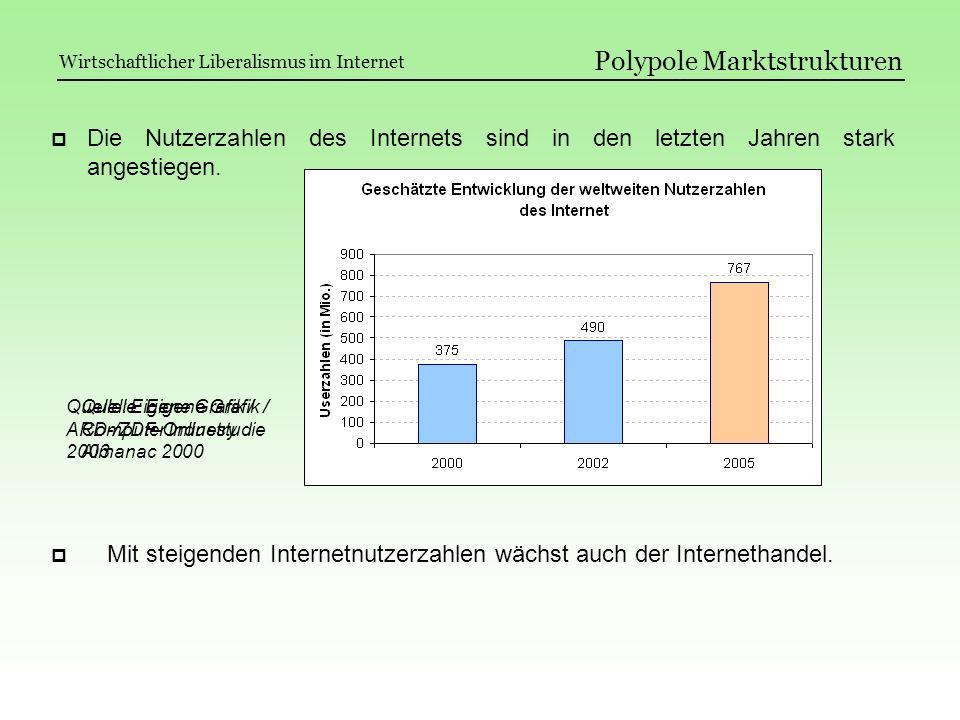 Polypole Marktstrukturen