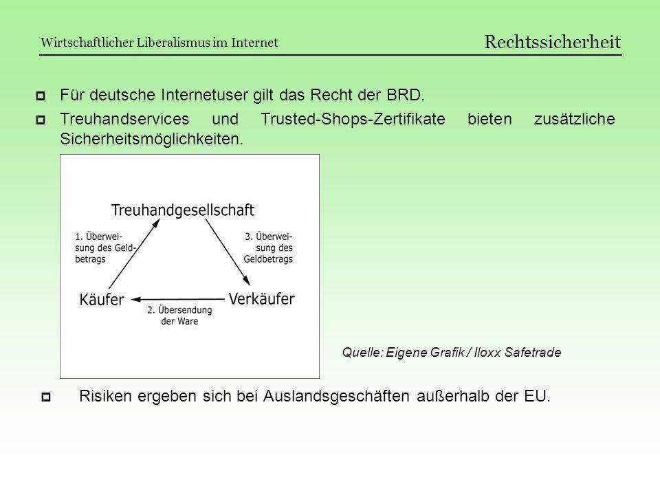 Rechtssicherheit Für deutsche Internetuser gilt das Recht der BRD.