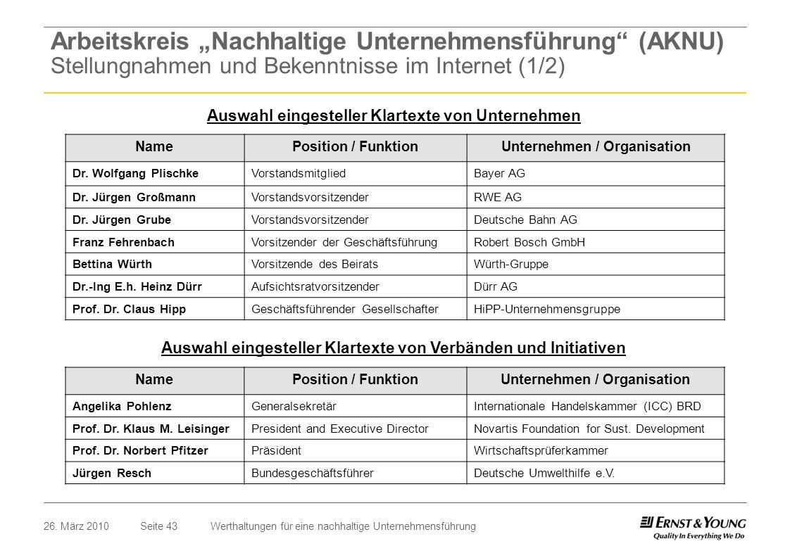"""Arbeitskreis """"Nachhaltige Unternehmensführung (AKNU) Stellungnahmen und Bekenntnisse im Internet (1/2)"""